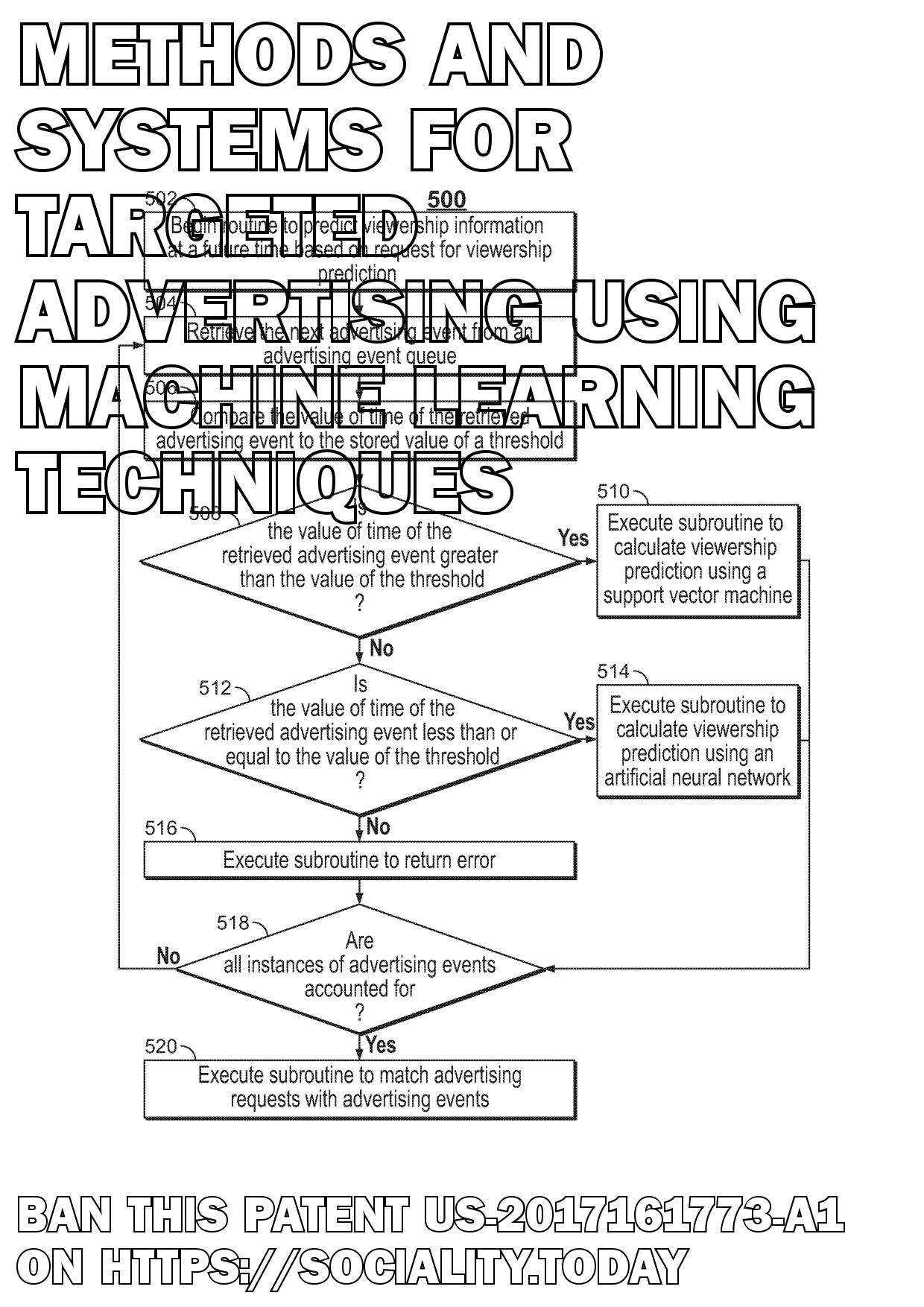 Methods and Systems for Targeted Advertising Using Machine Learning Techniques  - US-2017161773-A1