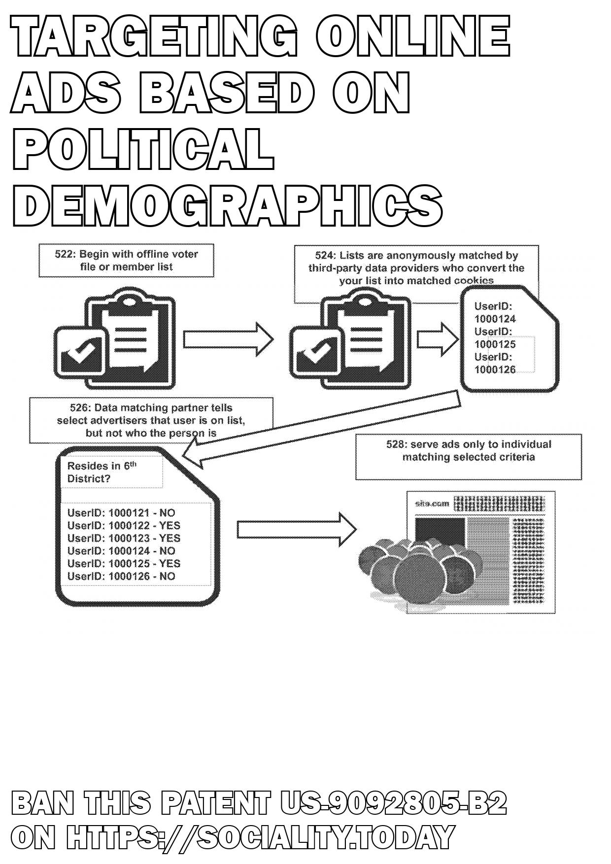 Targeting online ads based on political demographics  - US-9092805-B2