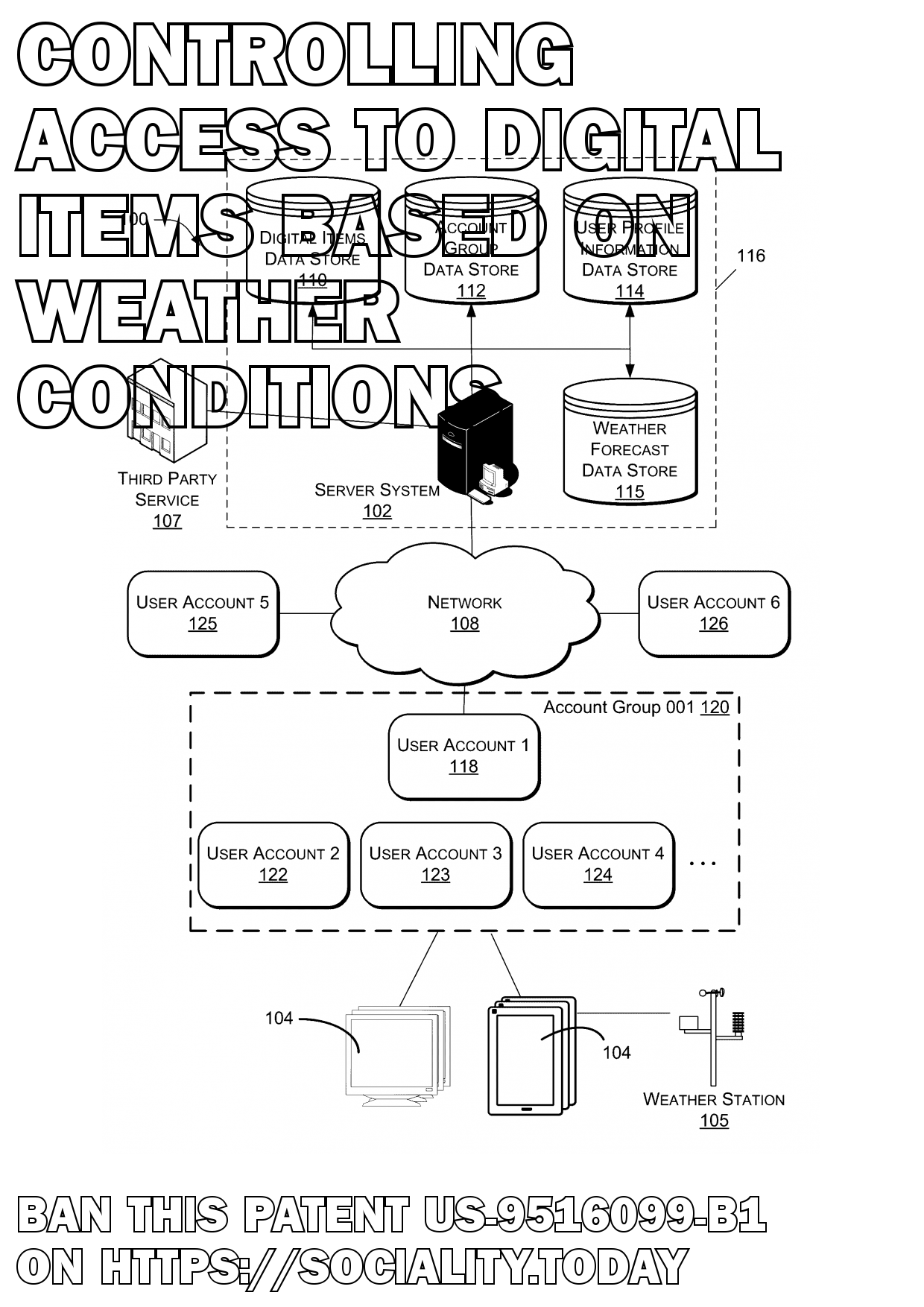 Controlling access to digital items based on weather conditions  - US-9516099-B1
