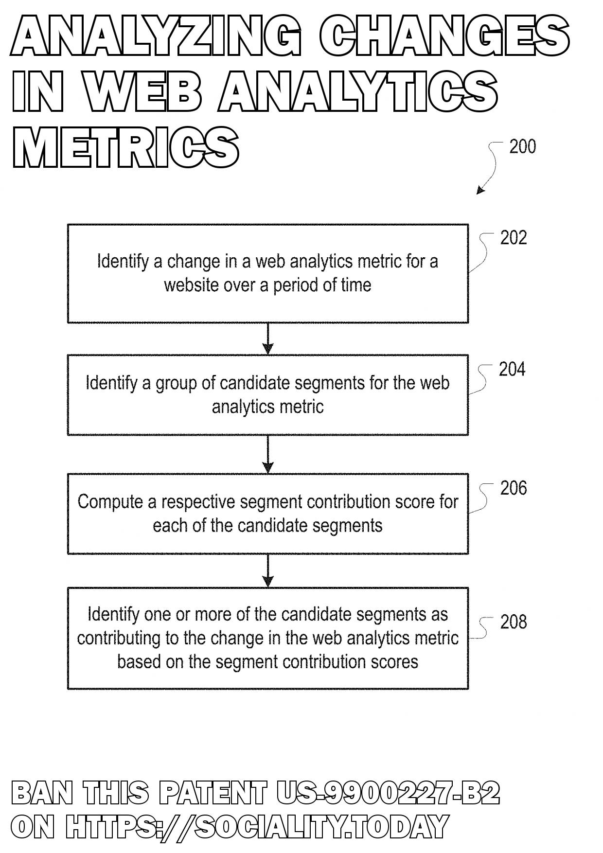 Analyzing changes in web analytics metrics  - US-9900227-B2